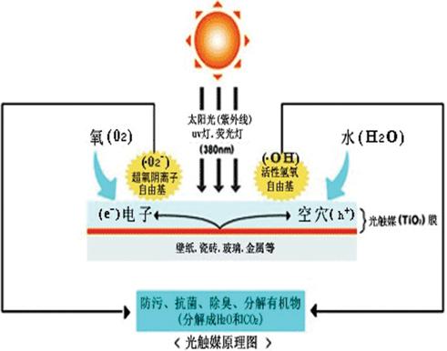 光触媒技术治理甲醛